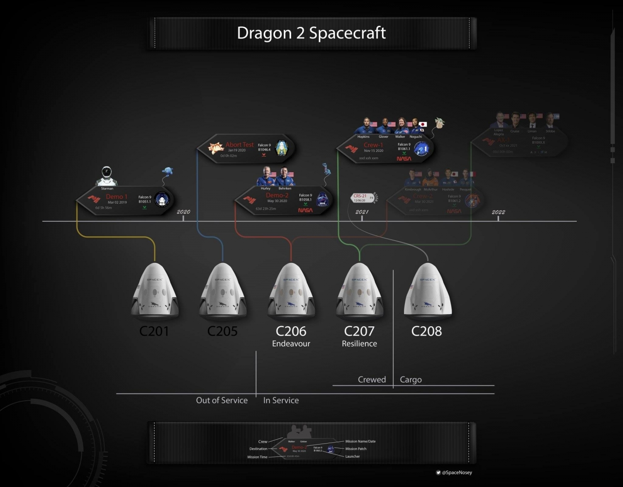 Dragon2misje